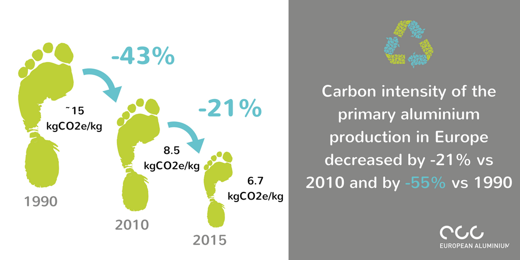 Visual - Carbon intensity in Europe decreased (1).png